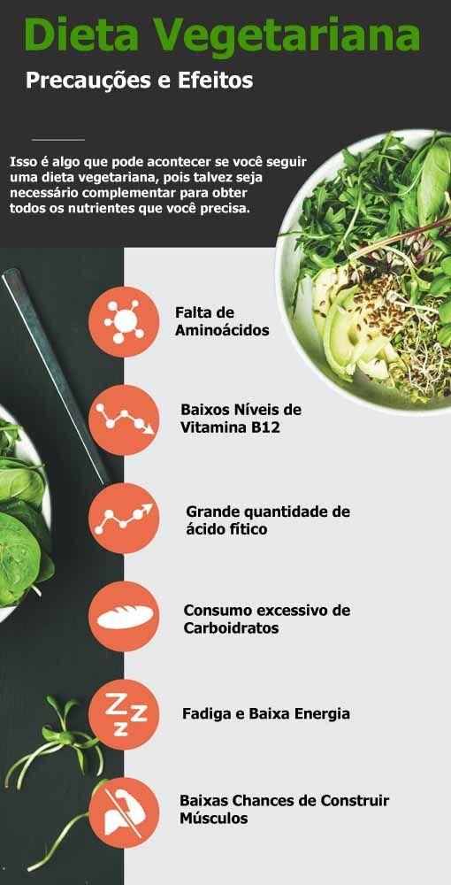 Infográfico de Precauções e Efeitos da Dieta Vegetariana