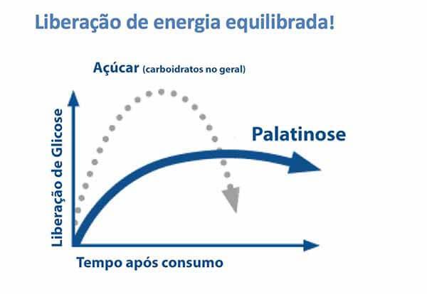 gráfico liberação de glicose no sangue: carboidratos X palatinose