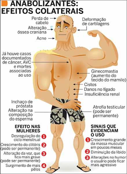 Infográfico com os Efeitos Colaterais dos Anabolizantes